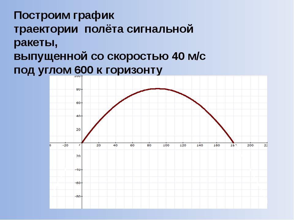 Построим график траектории полёта сигнальной ракеты, выпущенной со скоростью...