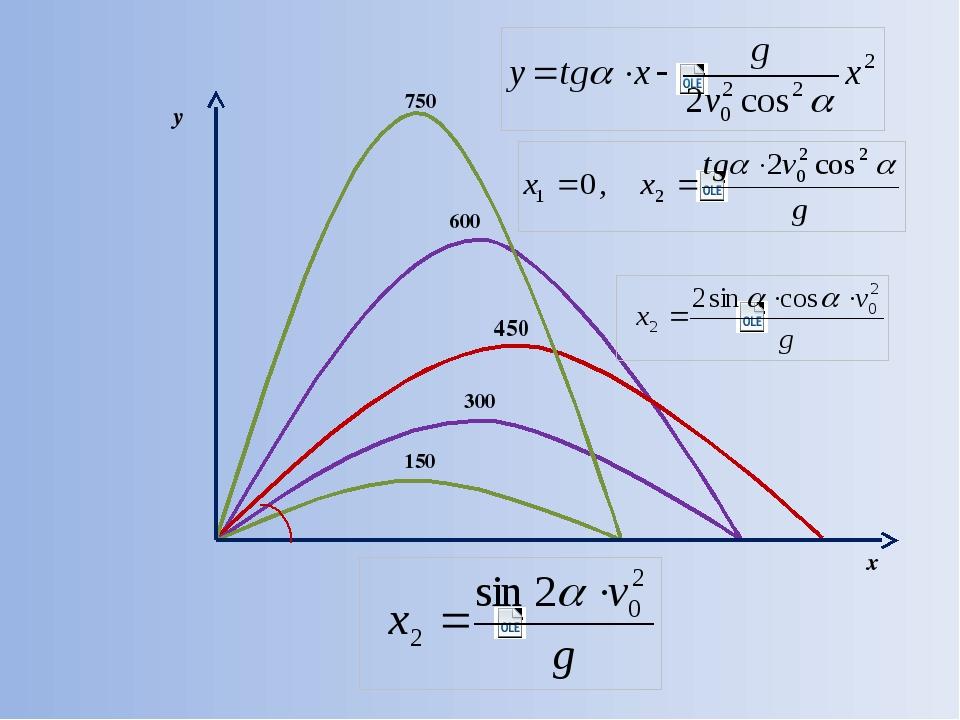 150 750 450 300 600 y x α  Синус двойного угла.