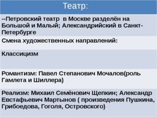 Театр: --Петровский театр в Москве разделён на Большой и Малый; Александрийс