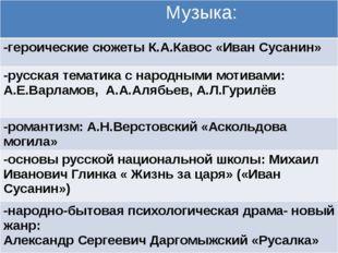 Музыка: -героические сюжетыК.А.Кавос«Иван Сусанин» -русская тематика с народ