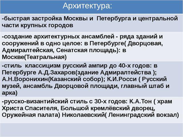 а Архитектура: -быстраязастройка Москвы и Петербурга и центральной части круп...