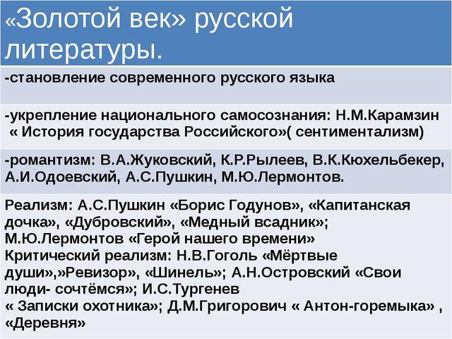 «Золотой век» русской литературы. -становлениесовременного русского языка -у...