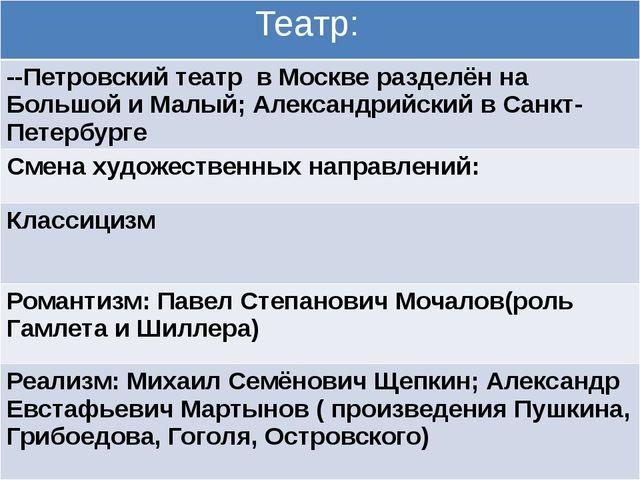Театр: --Петровский театр в Москве разделён на Большой и Малый; Александрийс...