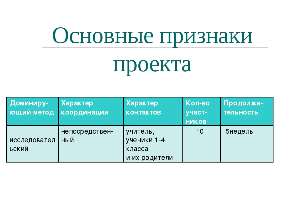 Основные признаки проекта Доминиру-ющий методХарактер координацииХарактер к...