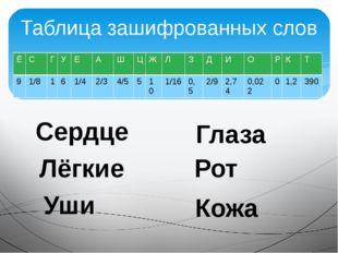 Таблица зашифрованных слов Сердце Лёгкие Уши Глаза Рот Кожа Ё С Г У Е А Ш Ц Ж