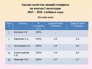Анализ качества знаний учащихся по итогам I полугодия 2015 – 2016 учебного го