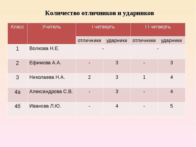 Количество отличников и ударников Класс Учитель I четверть IIчетверть отлични...