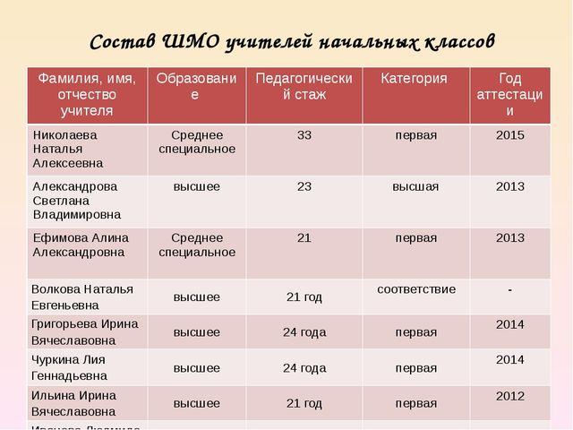 Состав ШМО учителей начальных классов Фамилия, имя, отчество учителя Образова...