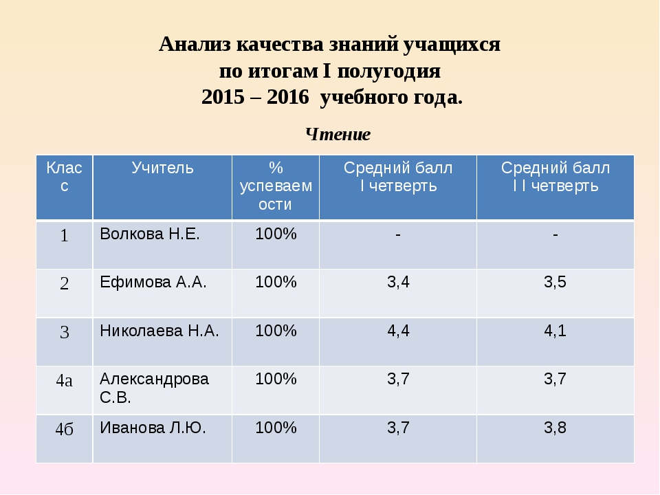 Анализ качества знаний учащихся по итогам I полугодия 2015 – 2016 учебного го...