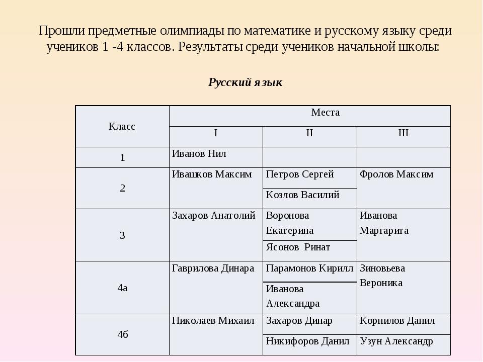 Прошли предметные олимпиады по математике и русскому языку среди учеников 1 -...
