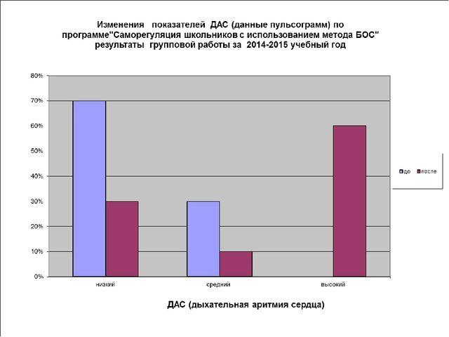 Динамика показателей уровня здоровья по таблице «оценка здоровья в баллах по...