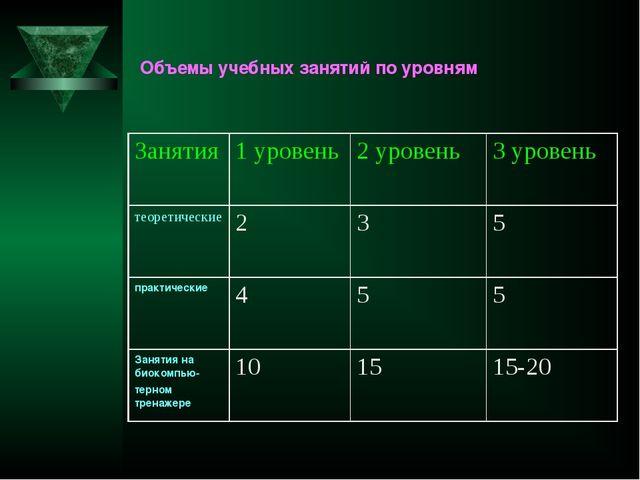 Объемы учебных занятий по уровням  Занятия1 уровень2 уровень3 уровень тео...