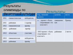 Результаты НПК. Результаты олимпиады по физической культуре год уровень мест