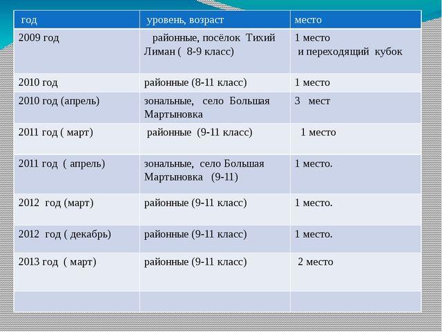 достижение год уровень, возраст место 2009 год районные, посёлок ТихийЛиман(...
