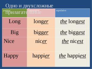 Одно и двухсложные прилагательные positive comparative superlative Long longe