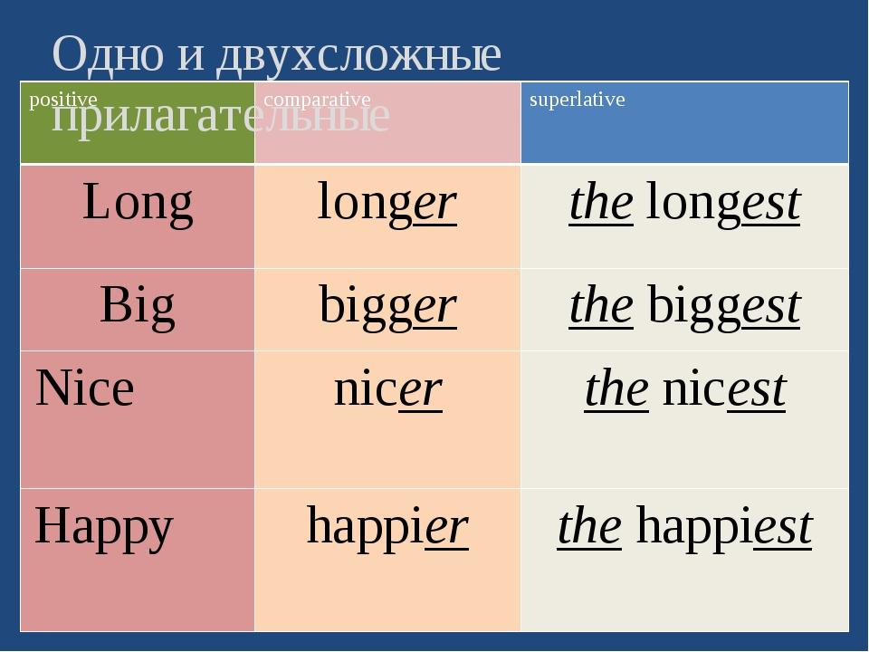 Одно и двухсложные прилагательные positive comparative superlative Long longe...