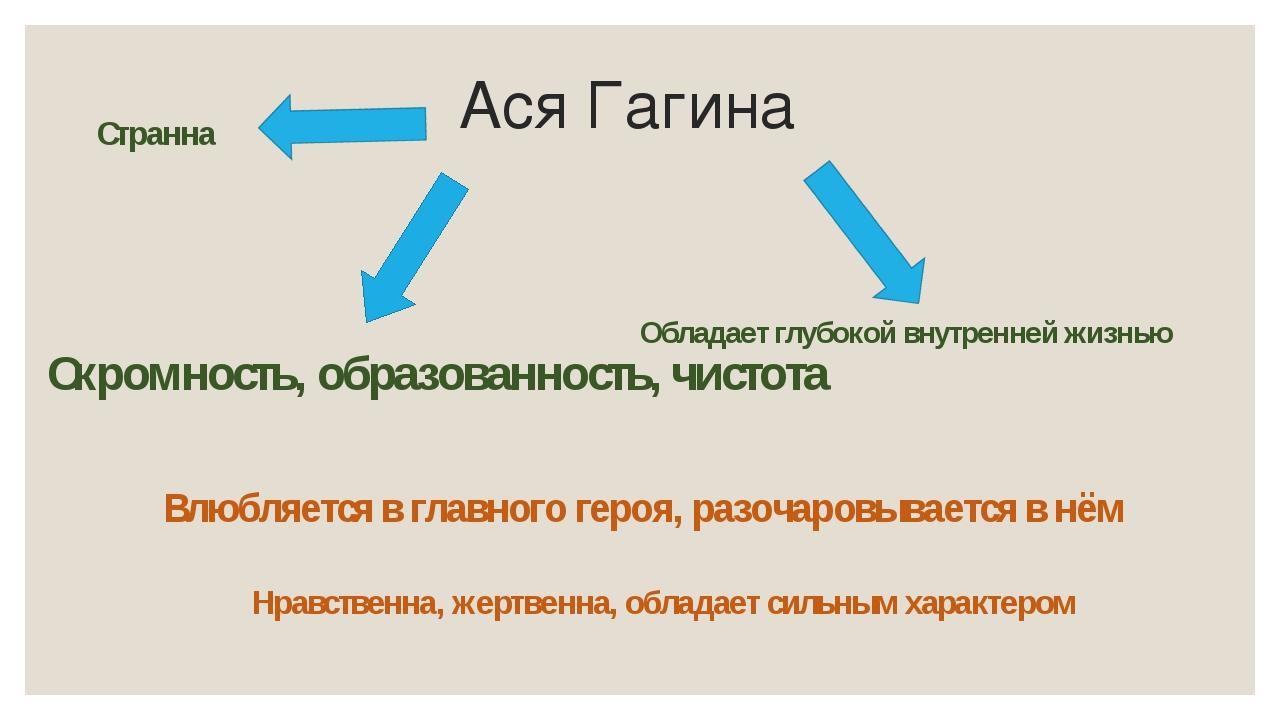 Ася Гагина