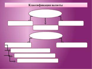 Классификация валюты В зависимости от статуса Национальная Коллективная Иност