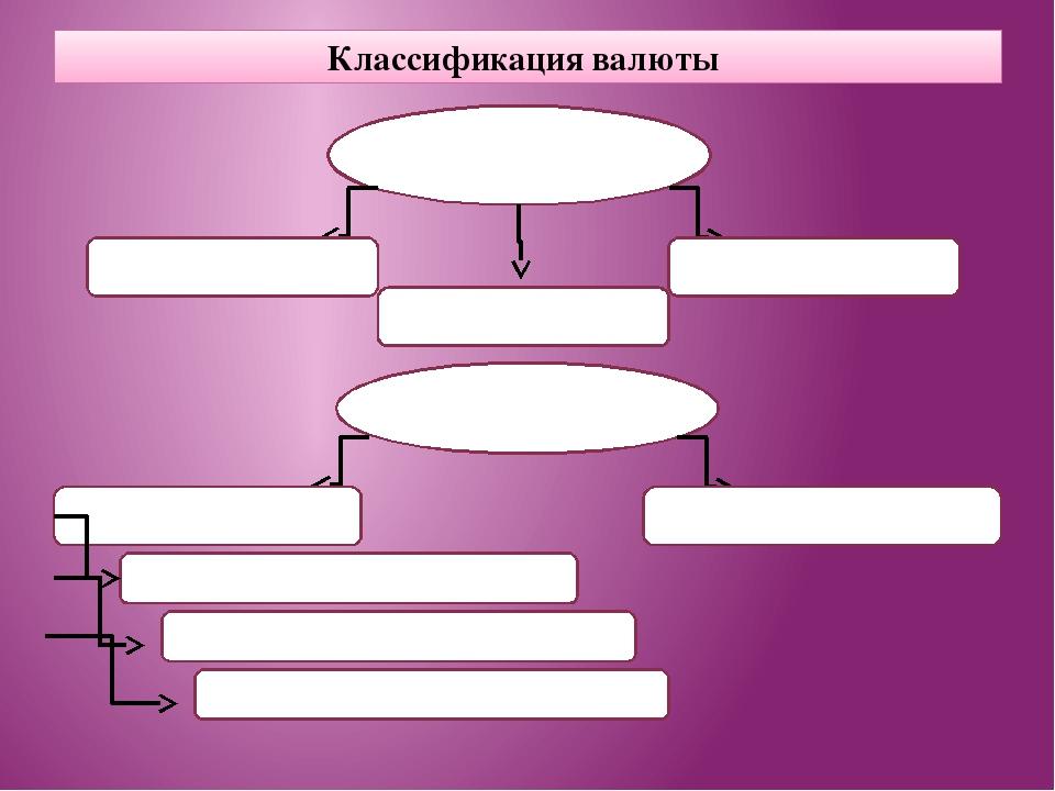 Классификация валюты В зависимости от статуса Национальная Коллективная Иност...
