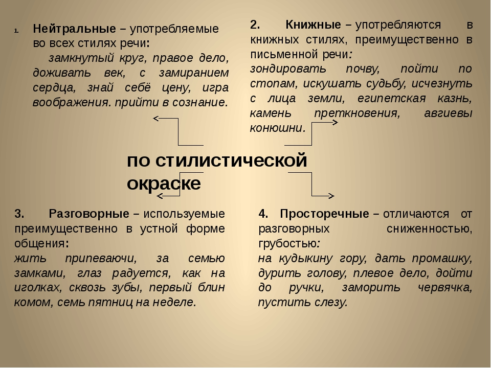 по стилистической окраске Нейтральные–употребляемые во всех стилях речи: з...