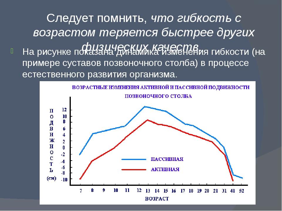 Следует помнить, что гибкость с возрастом теряется быстрее других физических...