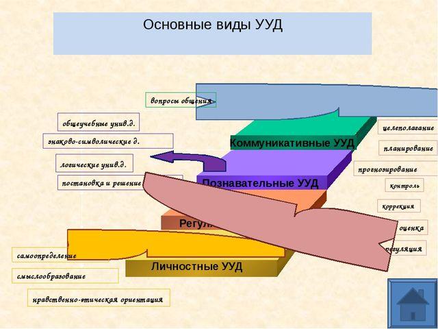 Проект решения педагогического совета: Принять к сведению информацию по ходу...