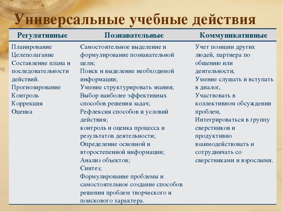 Универсальные учебные действия * Бабич Виктор Тимофеевич, учитель физической...