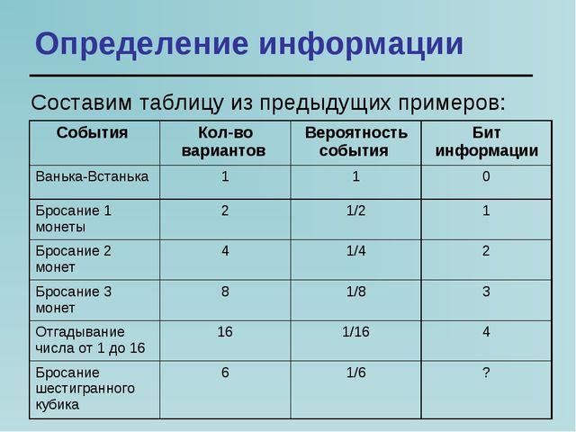 Определение информации Составим таблицу из предыдущих примеров: События Кол-...