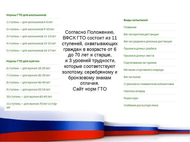 Согласно Положению, ВФСК ГТО состоит из 11 ступеней, охватывающих граждан в в...