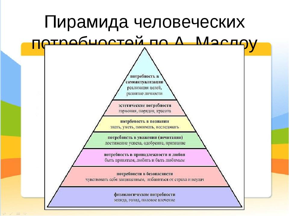 Пирамида человеческих потребностей по А. Маслоу
