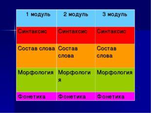1 модуль 2 модуль 3 модуль СинтаксисСинтаксис Синтаксис Состав словаСос
