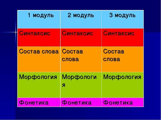 1 модуль 2 модуль 3 модуль СинтаксисСинтаксис Синтаксис Состав словаСос...