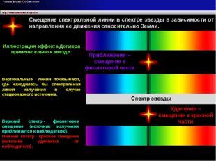 Лучевая скорость Смещение спектральной линии в спектре звезды в зависимости