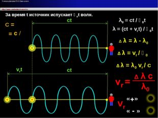 ● ● ct ct vrt За время t источник испускает ѵ0t волн. ѵ λ0 = ct / ѵ0t λ = (c