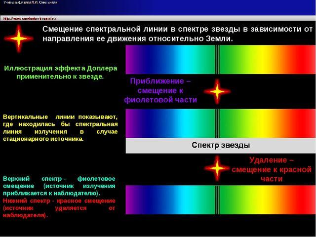 Лучевая скорость Смещение спектральной линии в спектре звезды в зависимости...