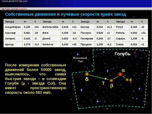 Собственные движения и лучевые скорости ярких звезд После измерения собственн...