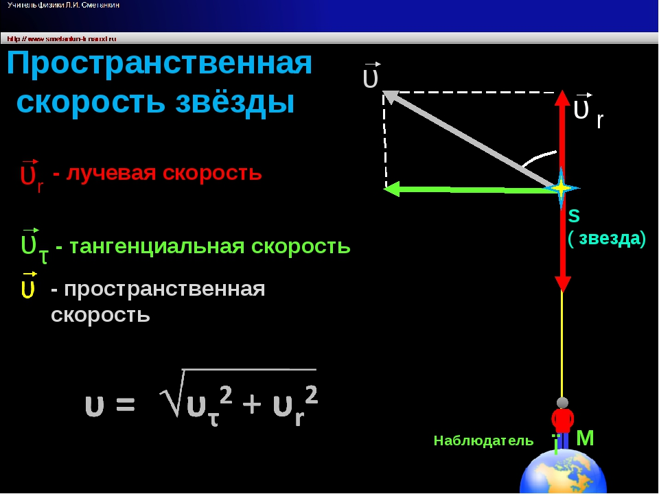 Пространственная скорость звёзды S ( звезда) Наблюдатель М φ - тангенциальная...