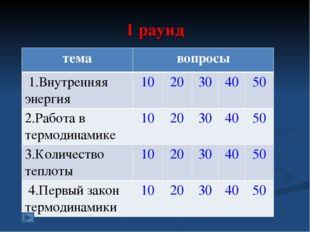 1 раунд темавопросы 1.Внутренняя энергия1020304050 2.Работа в термодин