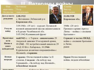 III. Ветераны войны г.Первоуральска Имя защитника Отечества Ветошкин Петр Ани