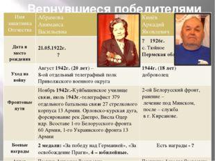 II. Вернувшиеся победителями Имя защитника Отечества Абрамова Анимаиса Василь