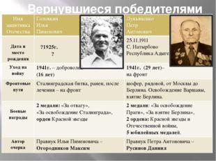 II. Вернувшиеся победителями Имя защитника Отечества Головкин Илья Пименович