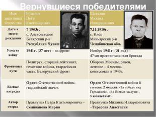 II. Вернувшиеся победителями Имя защитника Отечества Романов Петр Кантемирови