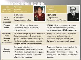III. Ветераны войны г.Первоуральска Имя защитника Отечества Рязанцева Зинаида