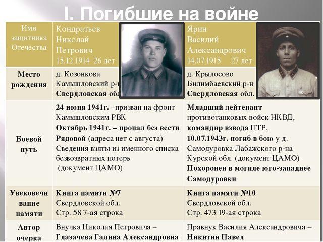I. Погибшие на войне Имя защитника Отечества Кондратьев Николай Петрович 15.1...