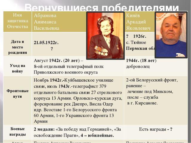 II. Вернувшиеся победителями Имя защитника Отечества Абрамова Анимаиса Василь...