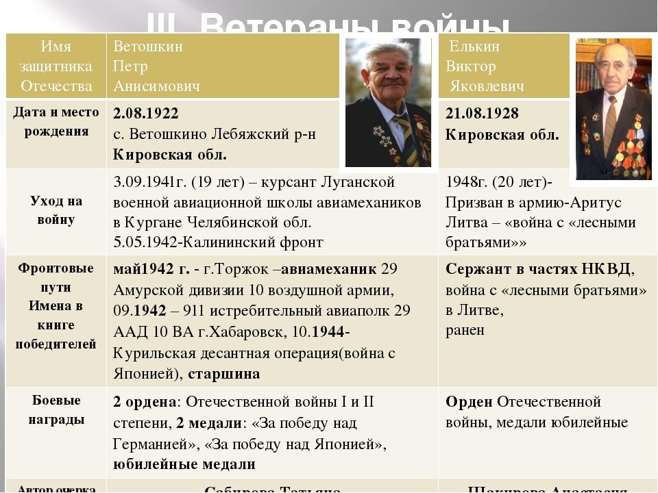 III. Ветераны войны г.Первоуральска Имя защитника Отечества Ветошкин Петр Ани...