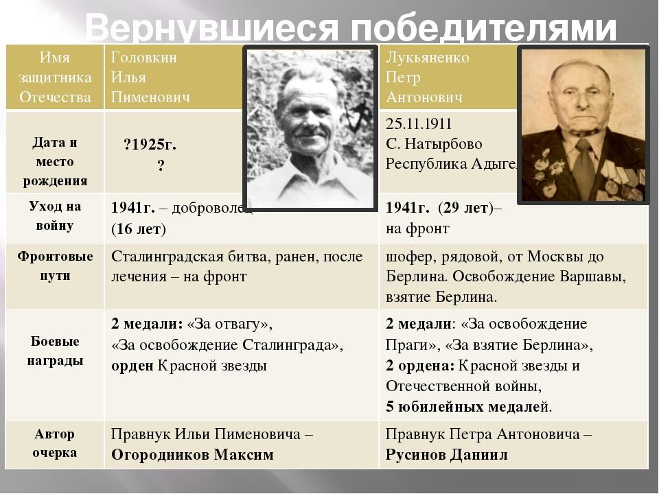 II. Вернувшиеся победителями Имя защитника Отечества Головкин Илья Пименович...