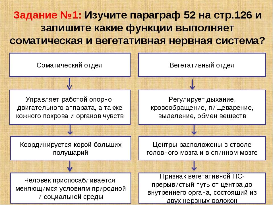 Задание №1: Изучите параграф 52 на стр.126 и запишите какие функции выполняет...