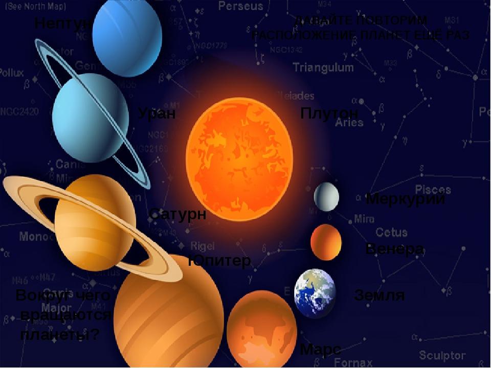 Меркурий Венера Земля Марс Юпитер Сатурн Уран Нептун Вокруг чего вращаются пл...