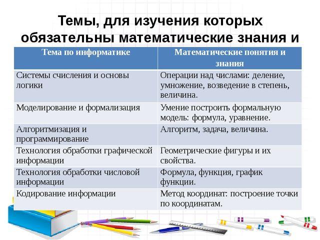 Темы, для изучения которых обязательны математические знания и умения Тема по...